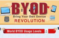 Bring Your Own Device Revolution